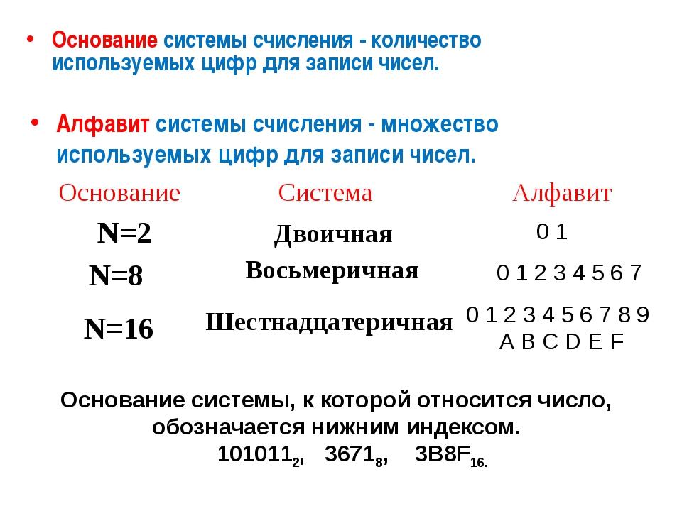 Основание системы счисления - количество используемых цифр для записи чисел....