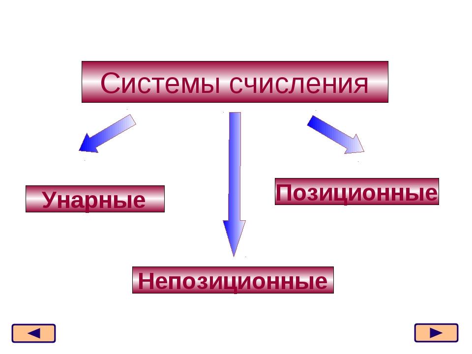 Системы счисления Позиционные Непозиционные Унарные * из 21