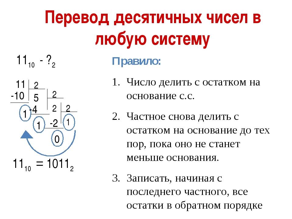 Перевод десятичных чисел в любую систему 1110 - ?2 11 2 -10 1 5 -4 1 -2 0 1 1...