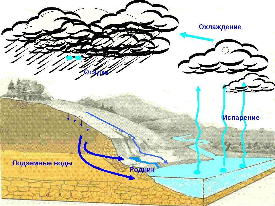 Подземные воды Охлаждение Осадки Испарение Родник