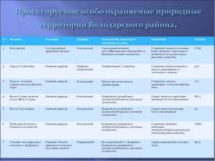 №НазваниеКатегорияПрофильПользователи, владельцы и собственни ки земельН