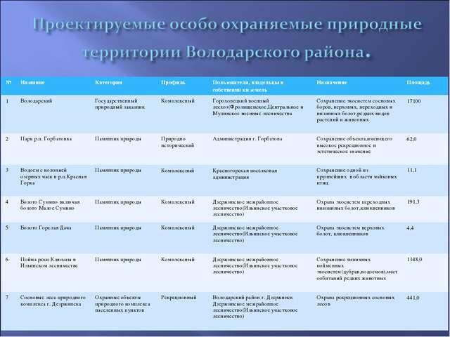 №НазваниеКатегорияПрофильПользователи, владельцы и собственни ки земельН...