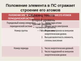 Периодическая система химических элементов Д.И. Менделеева № группы – число э