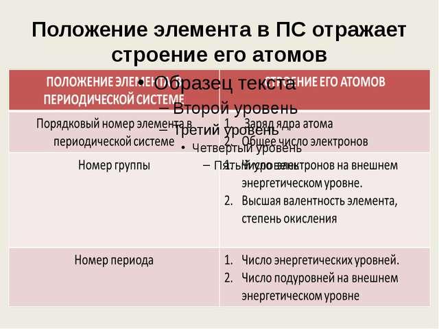 Периодическая система химических элементов Д.И. Менделеева № группы – число э...