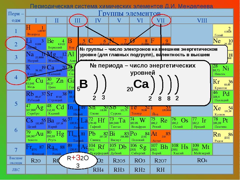 Электронная оболочка – это совокупность электронов, двигающихся вокруг ядра...