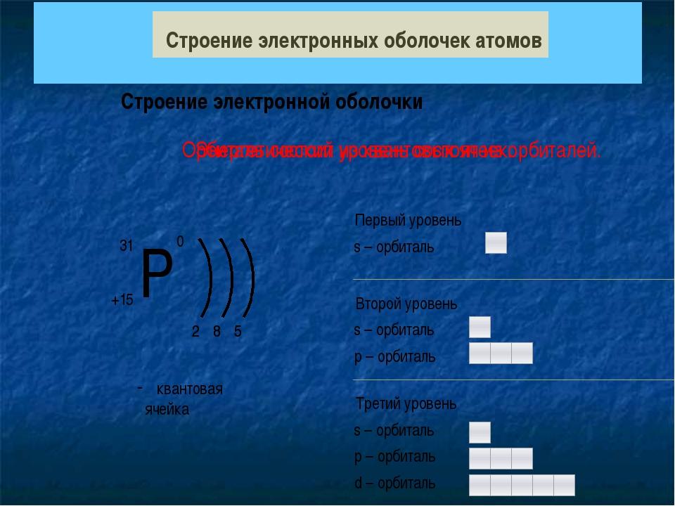 Строение атома Строение атома Атом Ядро Электронная оболочка Протон (p+) Ней...