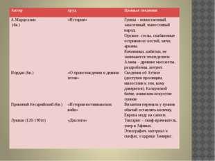Автор труд Ценные сведения А.Марцеллин (4в.) Иордан(6в.) ПрокопийКесарийский