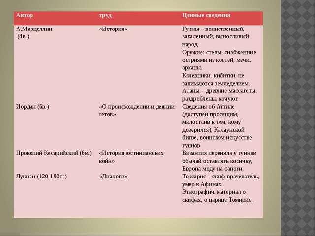 Автор труд Ценные сведения А.Марцеллин (4в.) Иордан(6в.) ПрокопийКесарийский...