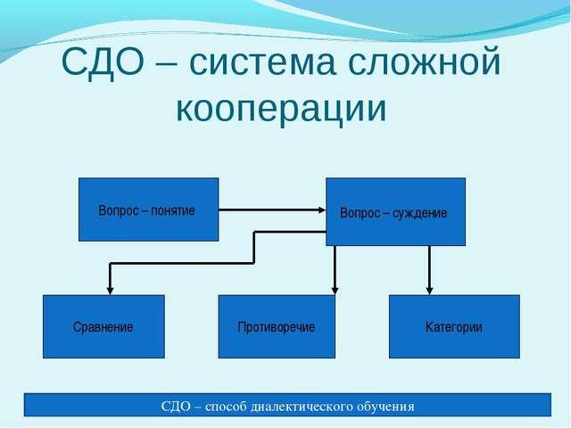 СДО – система сложной кооперации Вопрос – понятие Вопрос – суждение Сравнени...