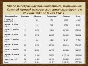 Число иностранных военнопленных, захваченных Красной Армией на советско-герма