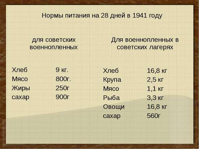 Нормы питания на 28 дней в 1941 году