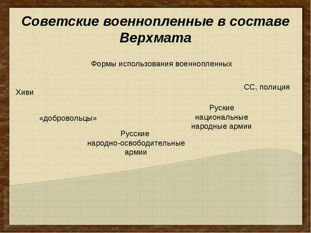 Советские военнопленные в составе Верхмата Формы использования военнопленных...