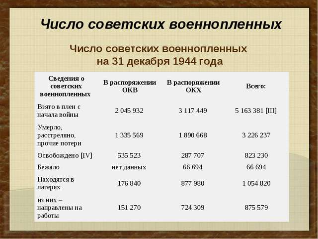 Число советских военнопленных Число советских военнопленных на 31 декабря 194...