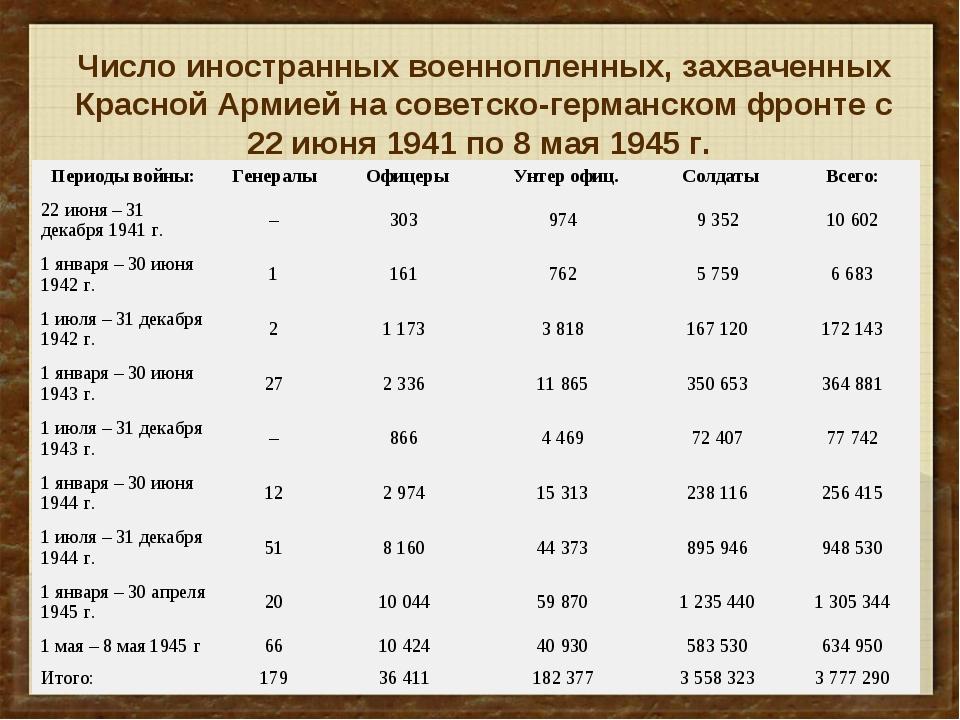 Число иностранных военнопленных, захваченных Красной Армией на советско-герма...