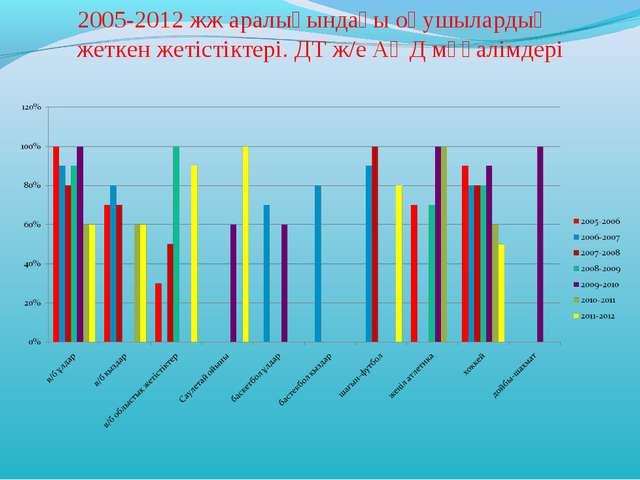 2005-2012 жж аралығындағы оқушылардың жеткен жетістіктері. ДТ ж/е АӘД мұғалім...