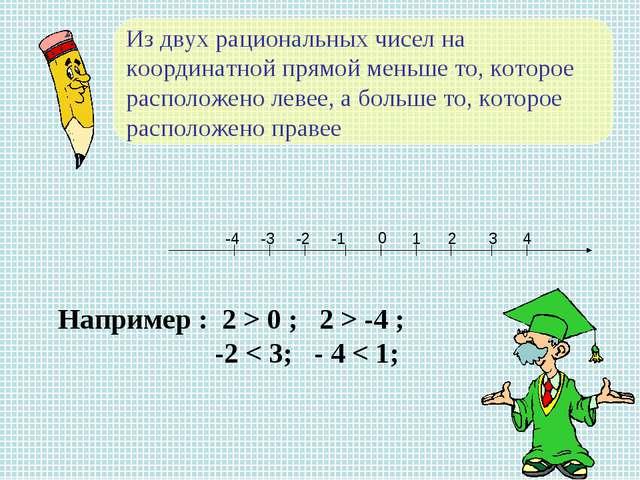 Из двух рациональных чисел на координатной прямой меньше то, которое располож...
