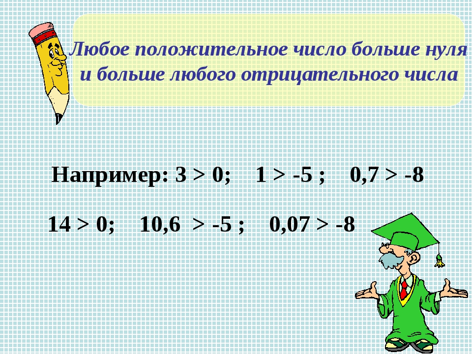 Любое положительное число больше нуля и больше любого отрицательного числа На...