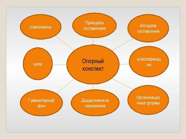 Опорный конспект Алгоритм составления классификация Организационные формы Дид...