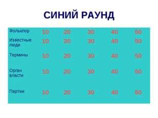 СИНИЙ РАУНД Фольклор1020304050 Известные люди1020304050 Термины10