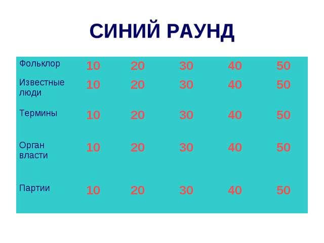 СИНИЙ РАУНД Фольклор1020304050 Известные люди1020304050 Термины10...