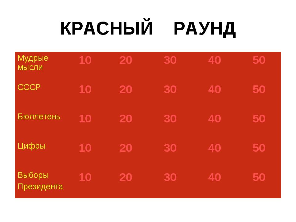 КРАСНЫЙ РАУНД Мудрые мысли1020304050 СССР1020304050 Бюллетень1020...