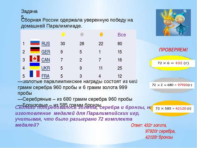 —Золотые паралимпийские награды состоят из 680 грамм серебра 960 пробы и 6 гр...