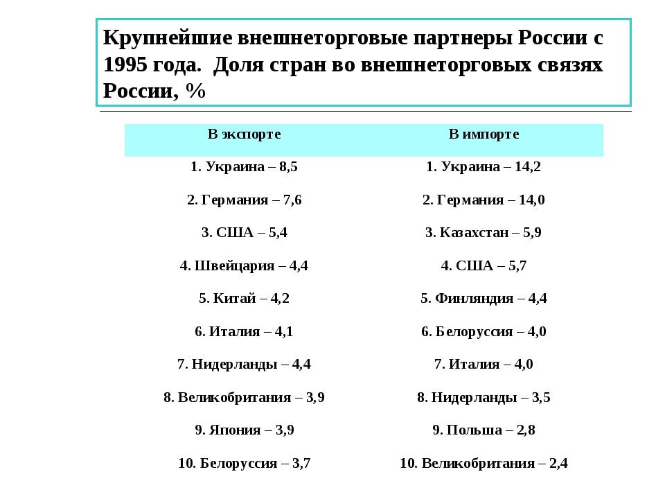 Крупнейшие внешнеторговые партнеры России с 1995 года. Доля стран во внешнето...