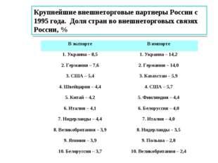 Крупнейшие внешнеторговые партнеры России с 1995 года. Доля стран во внешнето