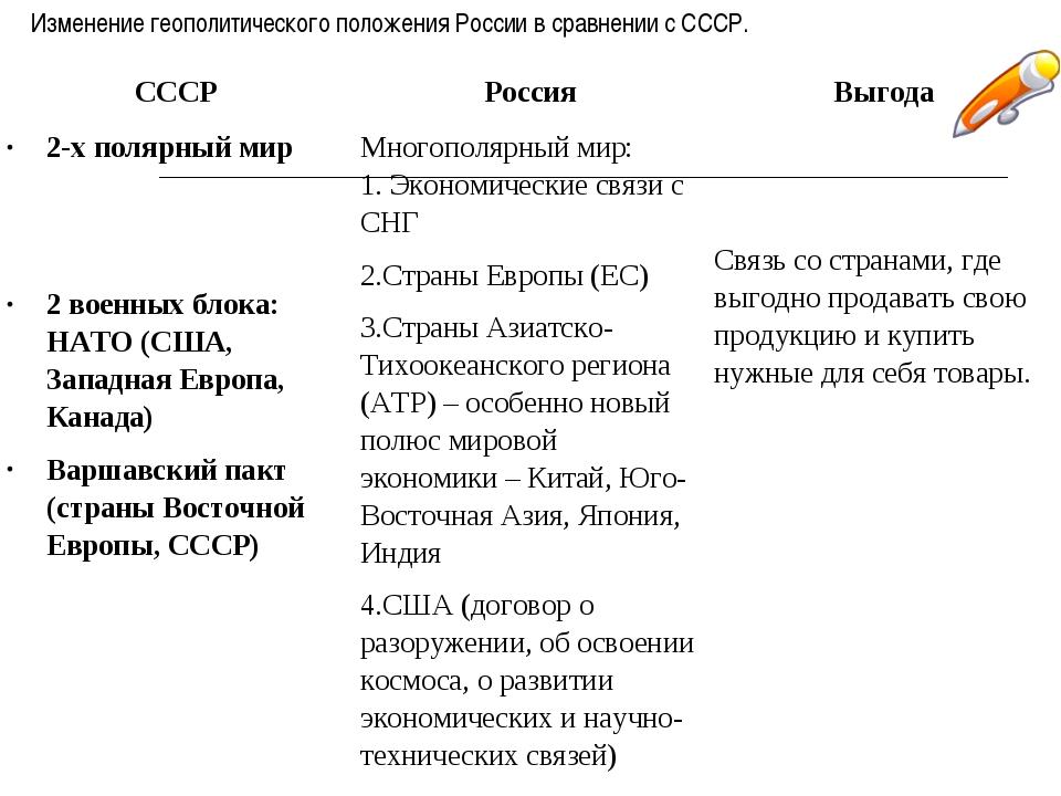 Изменение геополитического положения России в сравнении с СССР. СССРРоссияВ...