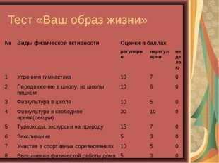 Тест «Ваш образ жизни» №Виды физической активностиОценки в баллах регулярн