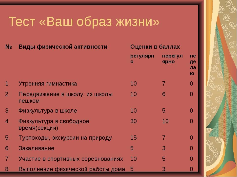 Тест «Ваш образ жизни» №Виды физической активностиОценки в баллах регулярн...