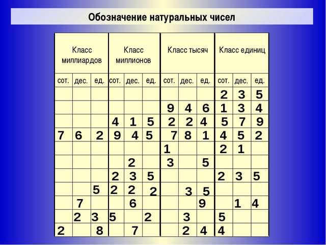 Стандартный ряд натуральных чисел