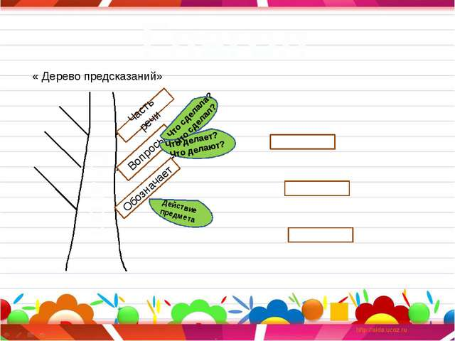Глагол Глагол « Дерево предсказаний» Обозначает Часть речи Вопросы Действие...