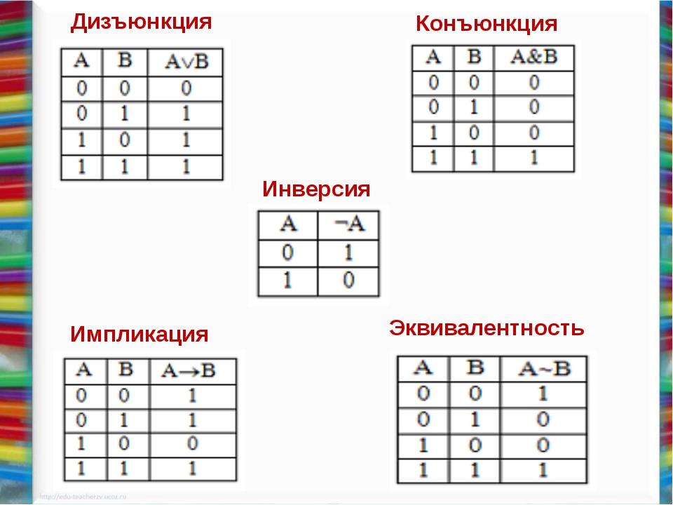 Дизъюнкция Конъюнкция Инверсия Импликация Эквивалентность