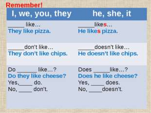 Remember! I,we, you, they he, she, it _____ like… They like pizza. _____likes