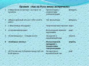 . Проект «Как на Руси весну встречали» 1«Зима весну встречает, на порог не