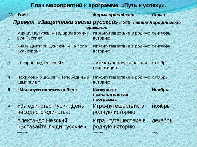 . План мероприятий к программе «Путь к успеху». №ТемаФорма проведенияСроки...
