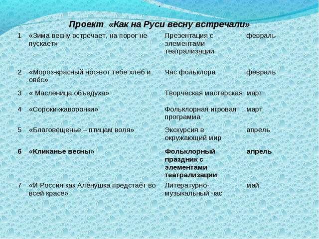 . Проект «Как на Руси весну встречали» 1«Зима весну встречает, на порог не...