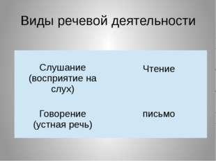 Виды речевой деятельности Слушание (восприятие на слух) Чтение Говорение (уст