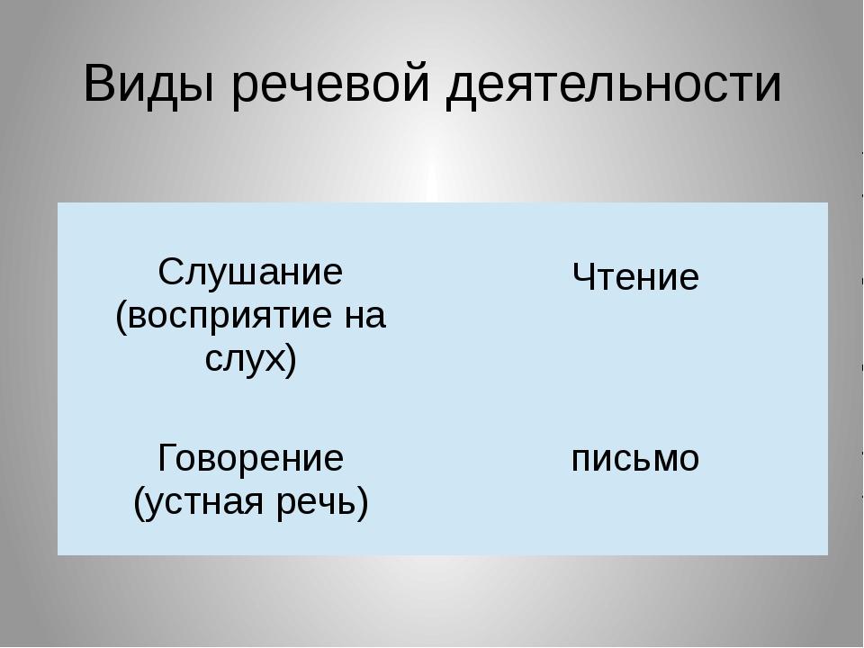 Виды речевой деятельности Слушание (восприятие на слух) Чтение Говорение (уст...