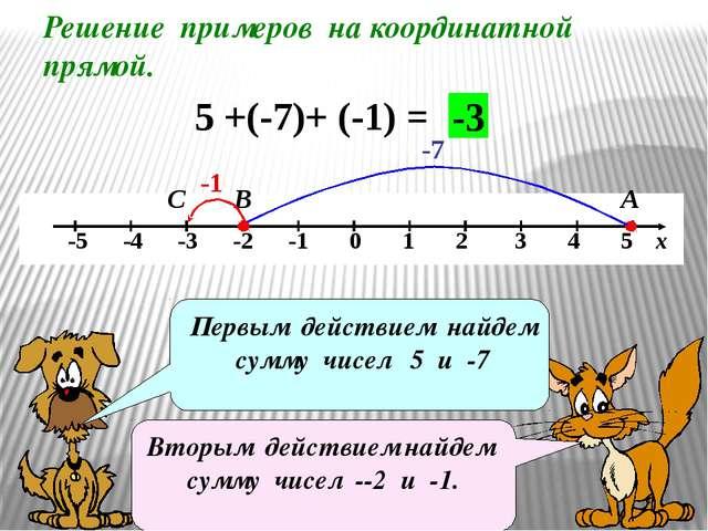 Решение примеров на координатной прямой. 5 +(-7)+ (-1) = -1 А В -3 Первым дей...
