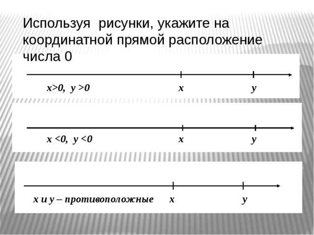 Используя рисунки, укажите на координатной прямой расположение числа 0 х и у...