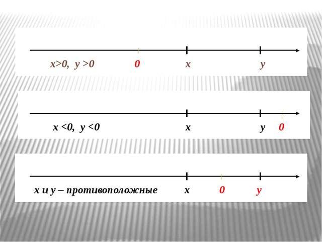 х и у – противоположные х 0 у х>0, у >0 0 х у х