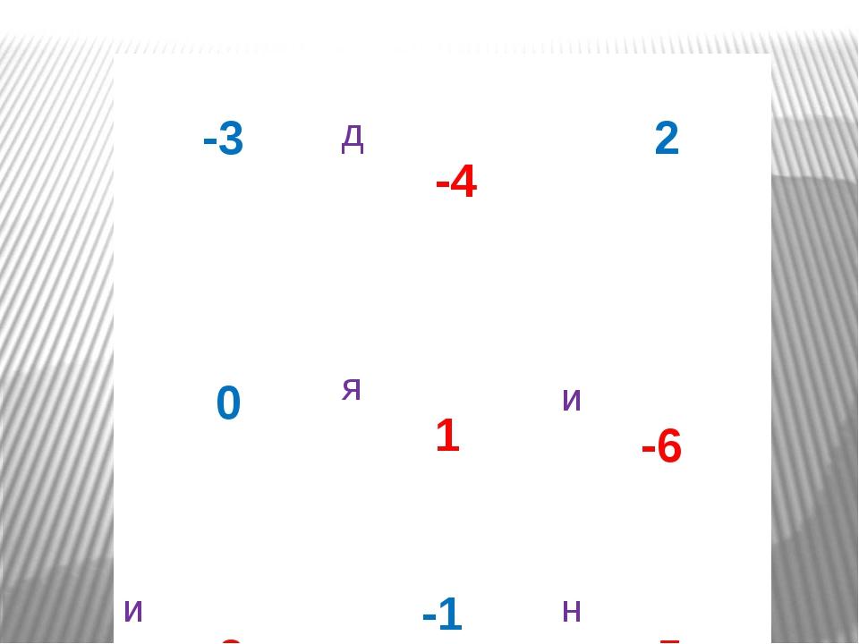 -3 д -4 2 0 я 1 и -6 и -2 -1 н -5