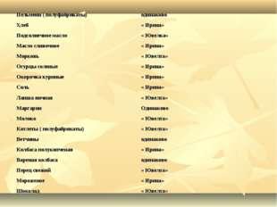 Пельмени ( полуфабрикаты)одинаково Хлеб« Ирина» Подсолнечное масло« Ювелка