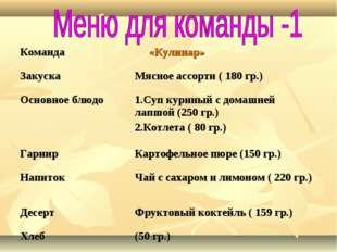 Команда «Кулинар» Закуска Мясное ассорти ( 180 гр.) Основное блюдо1.Суп к