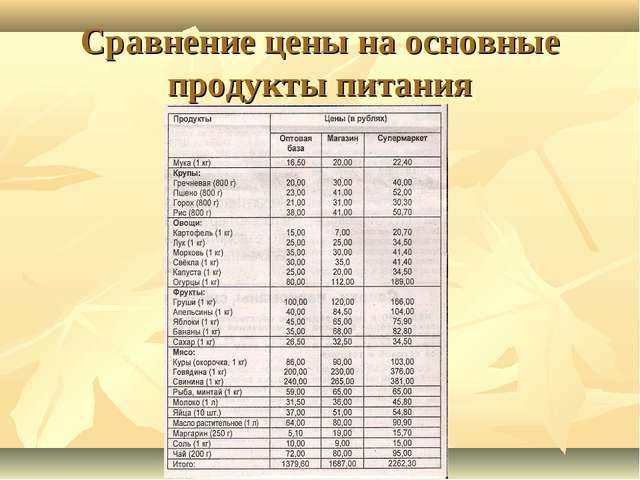 Сравнение цены на основные продукты питания