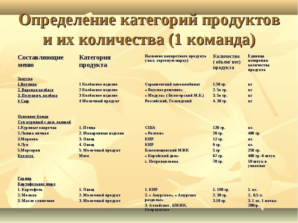 Определение категорий продуктов и их количества (1 команда) Составляющие меню...