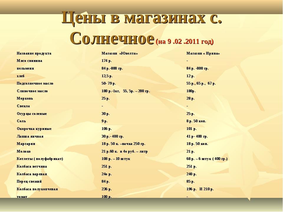 Цены в магазинах с. Солнечное (на 9 .02 .2011 год) Название продуктаМагазин...