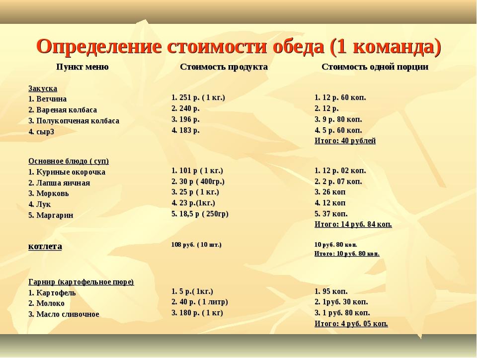 Определение стоимости обеда (1 команда) Пункт меню Стоимость продукта Стоим...